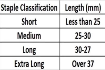 thread length chart